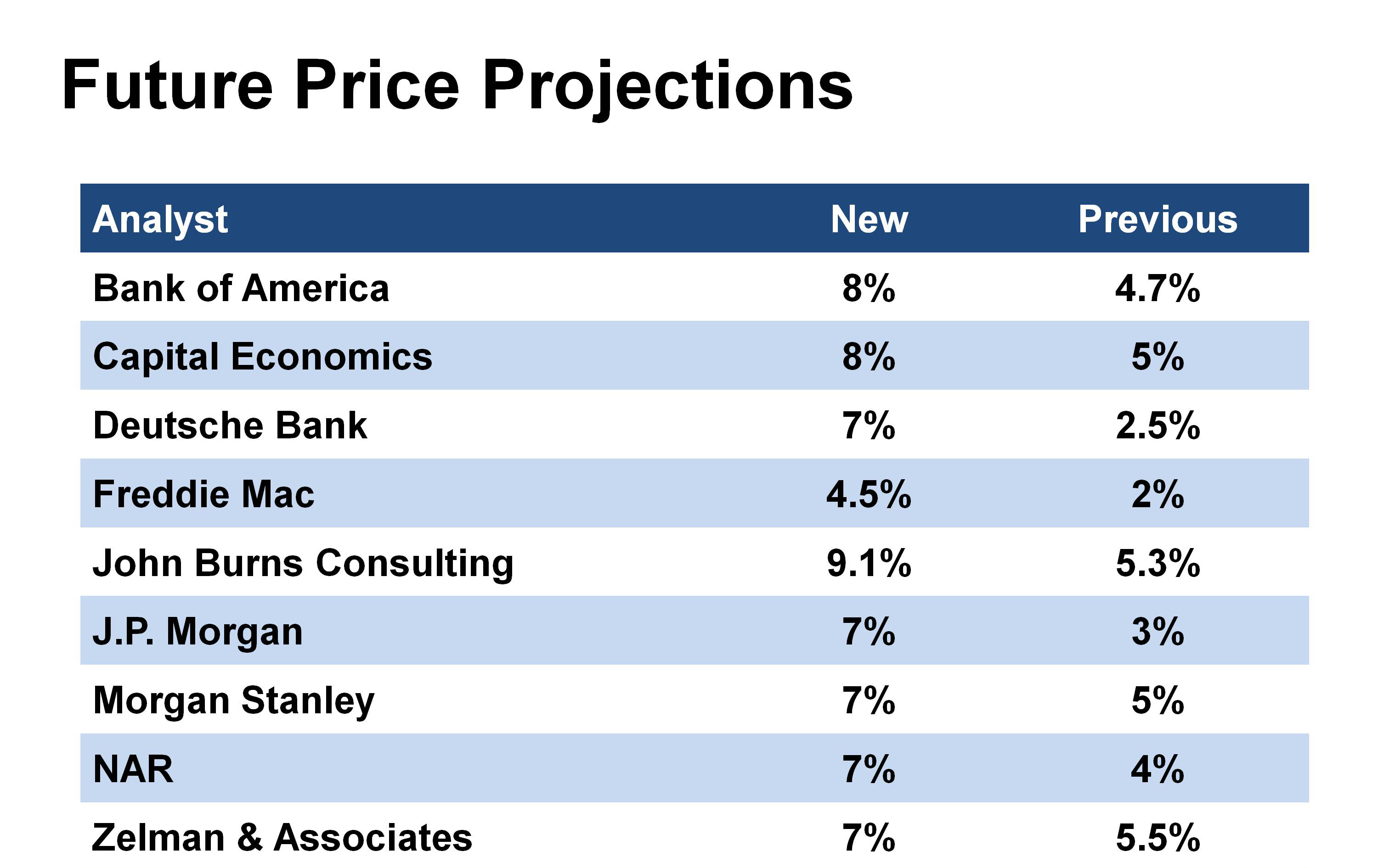 201305-FuturePriceProjections