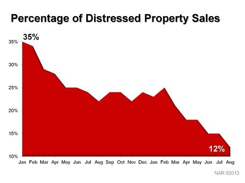 QN Distressed Properties