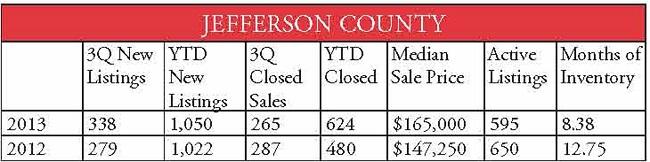county stats Jefferson