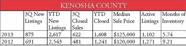 county stats Kenosha