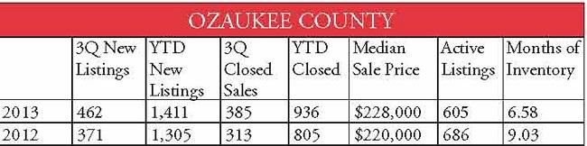 county stats Ozaukee