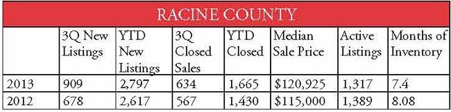 county stats Racine