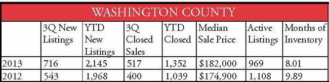 county stats Washington