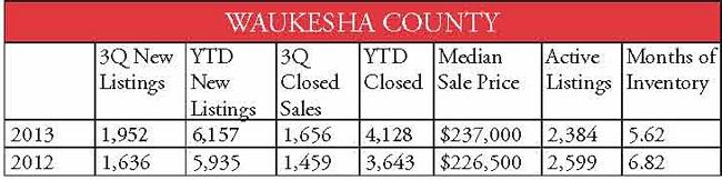 county stats Waukesha