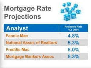 Why Buy Now - Mortgage 2