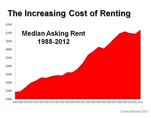 Why Buy Now - Rent