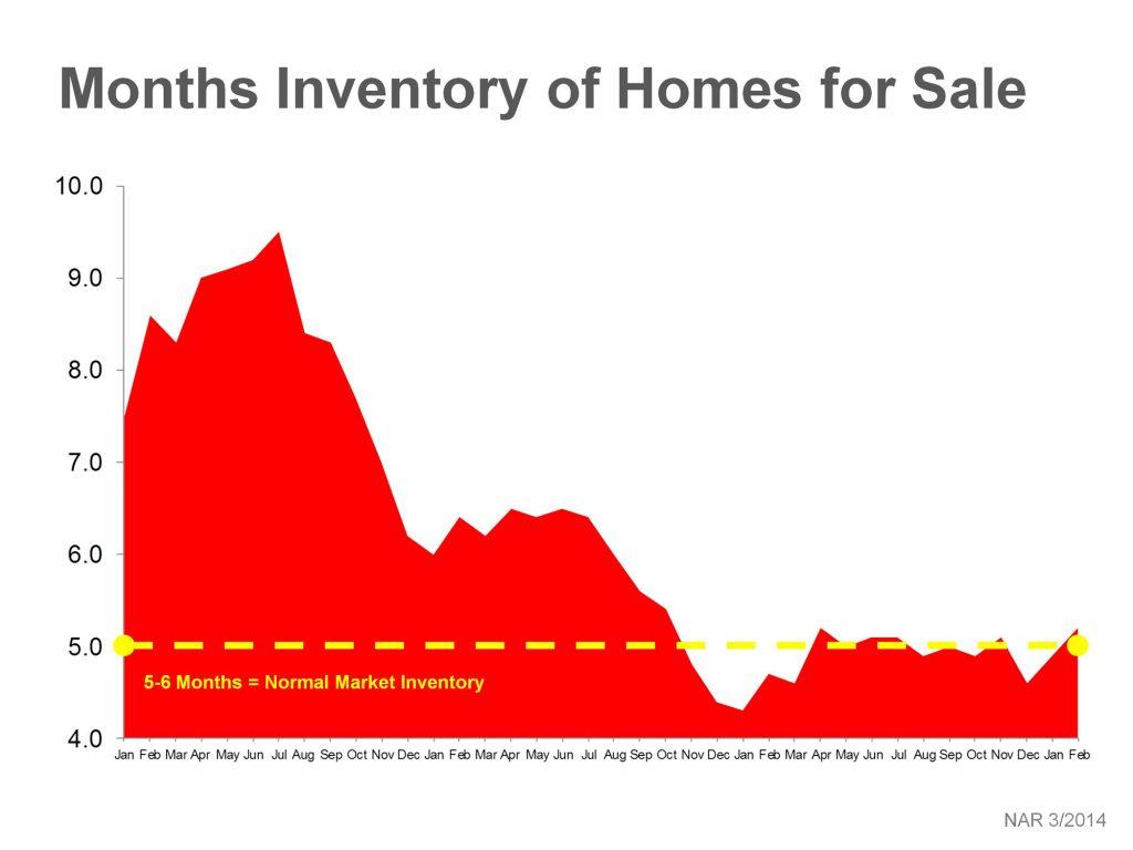 months inventory