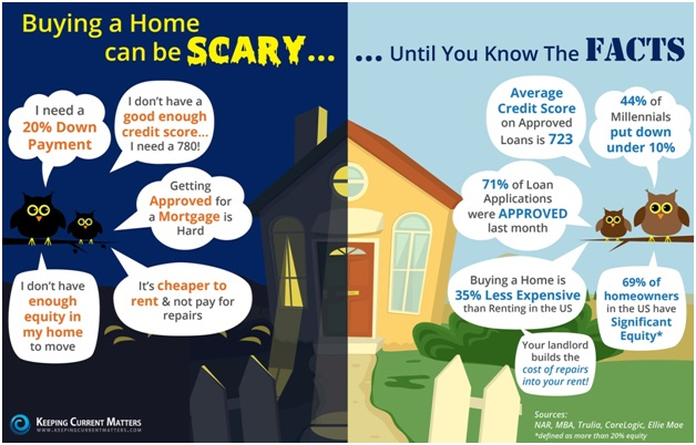 Scary Home Buying