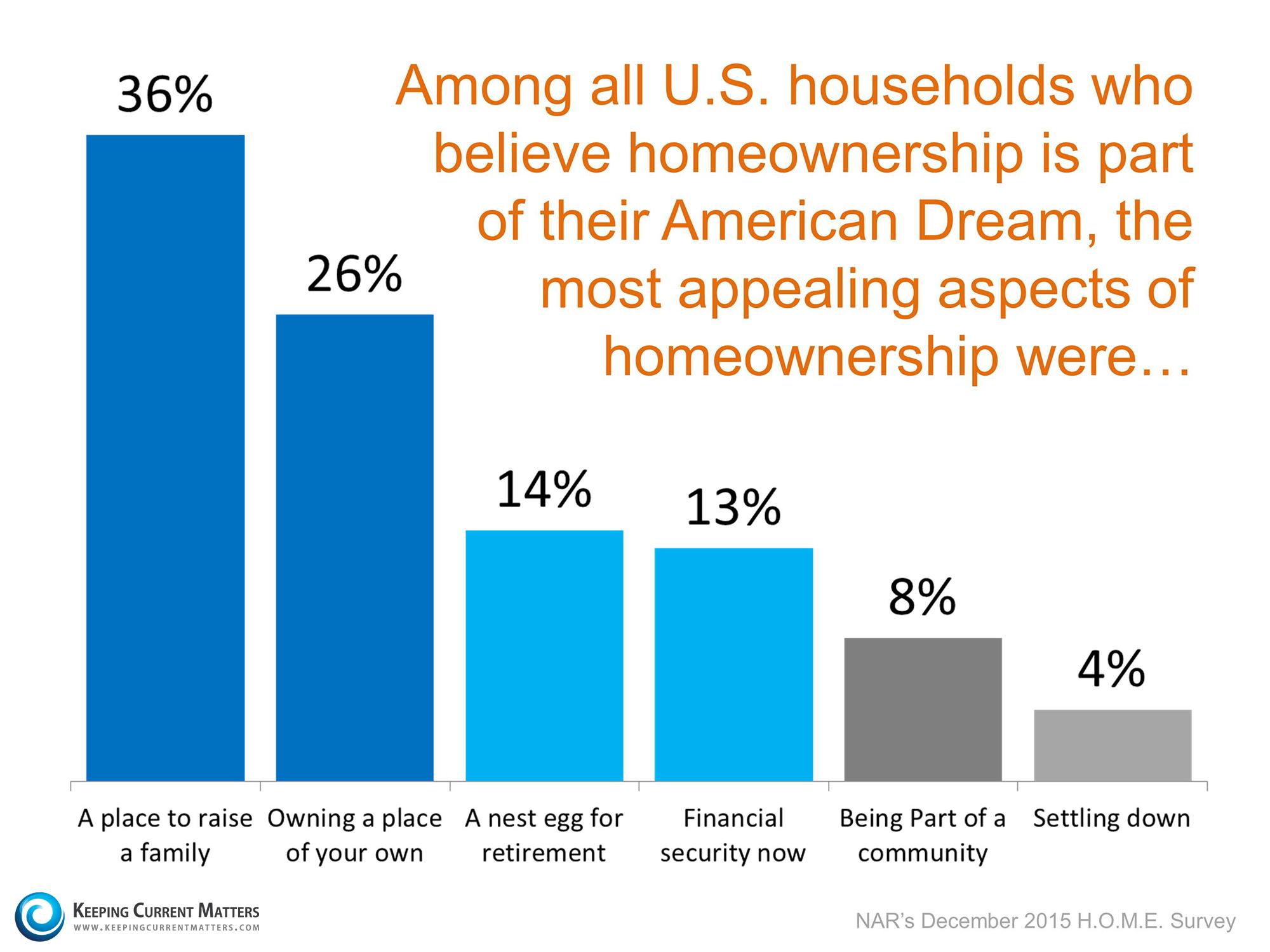 appeal-of-homeownership-KCM