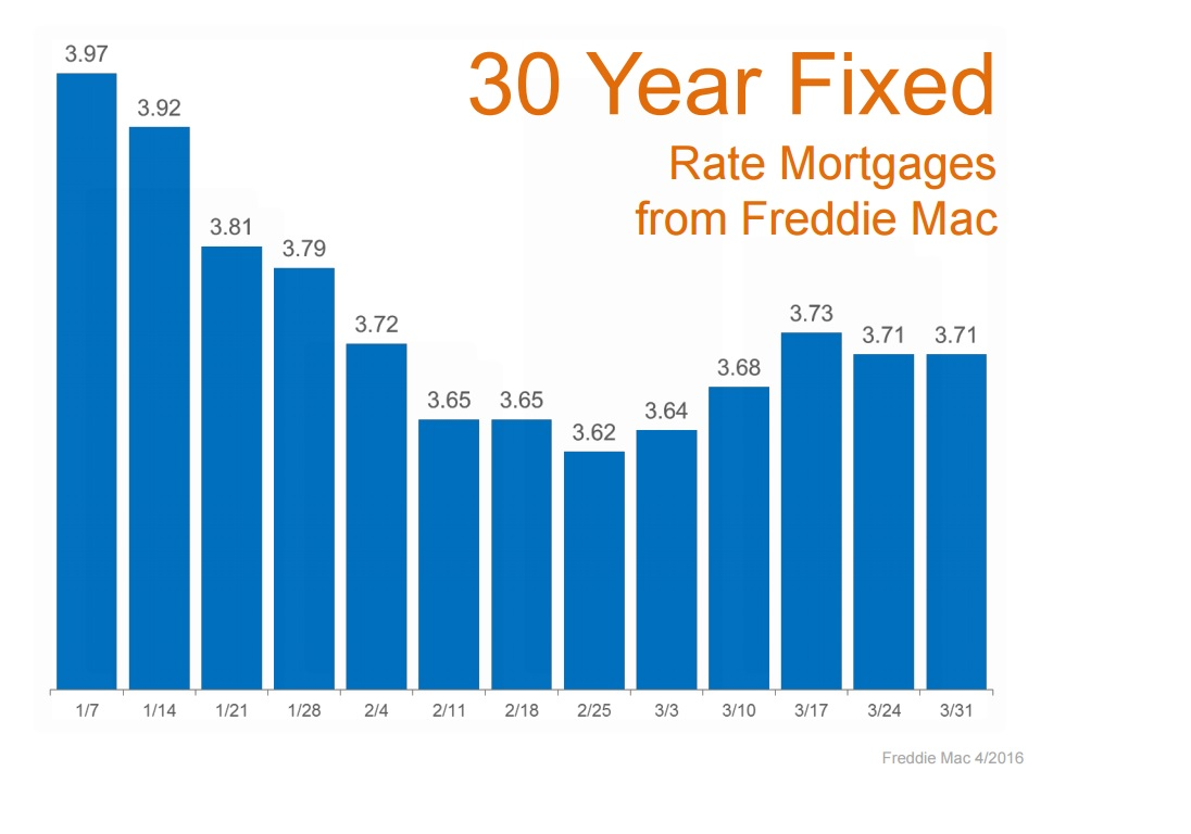 30 year mortgage - march