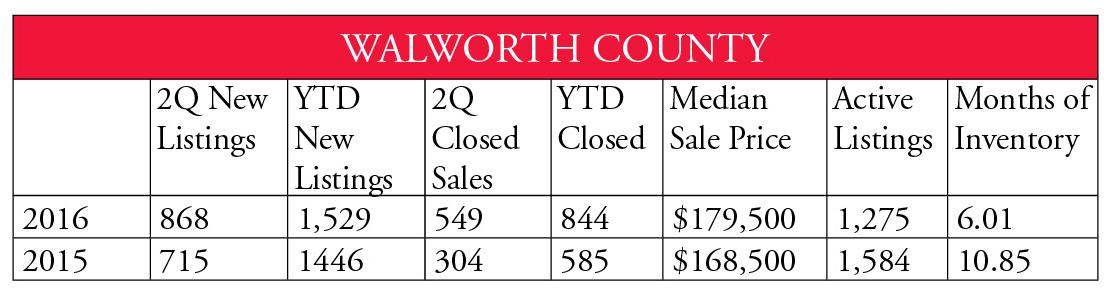 Walworth County
