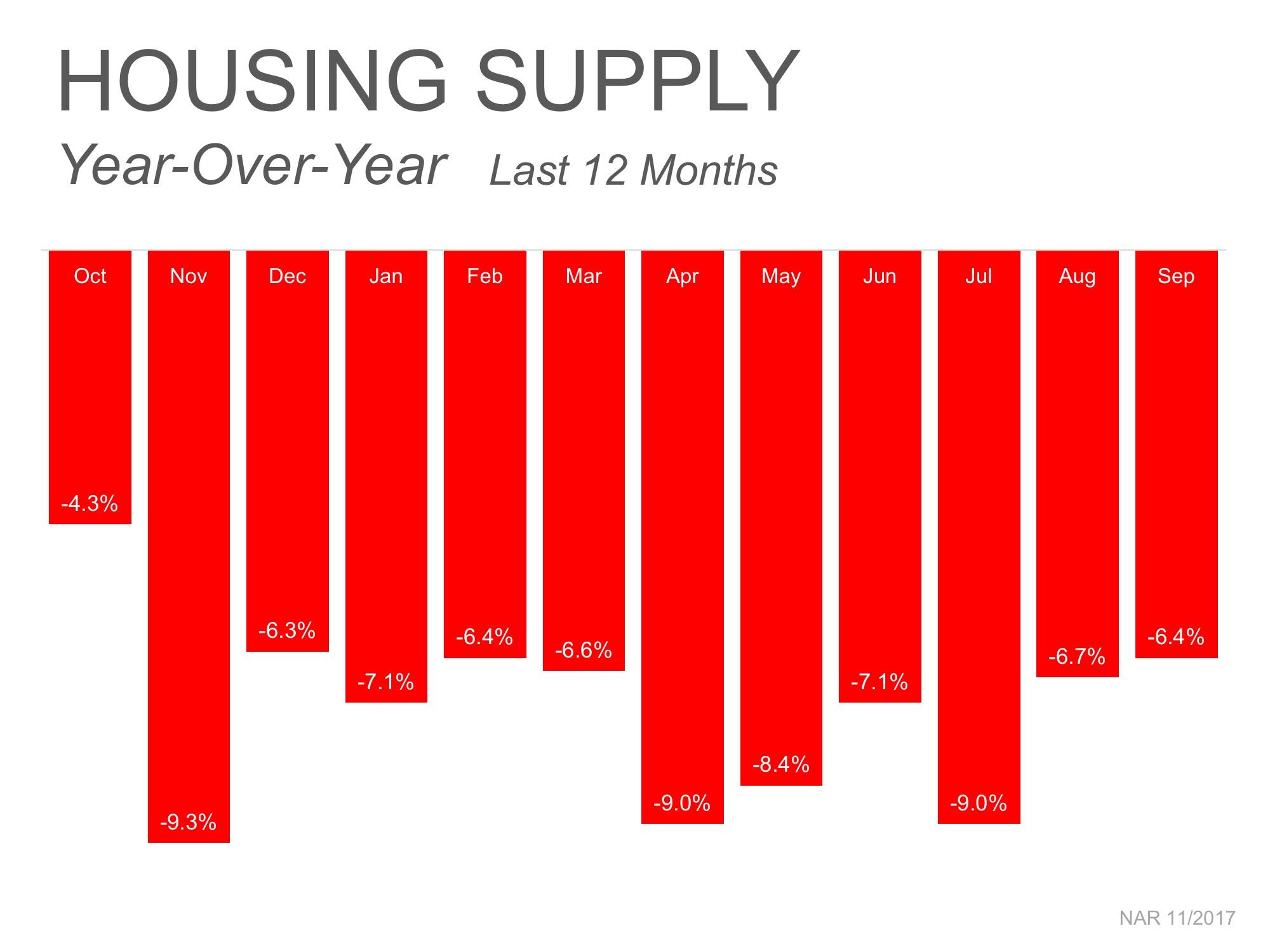 2017 Housing-Supply