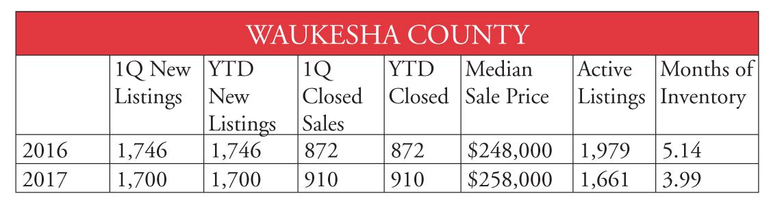 Waukesha County