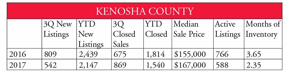 Kenosha County
