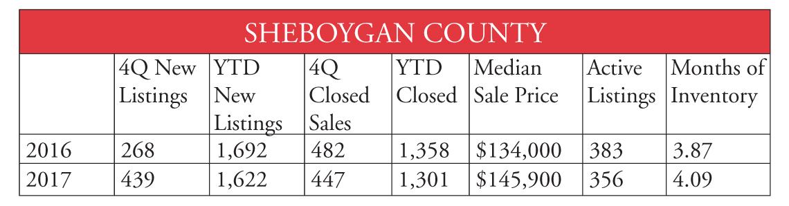 Sheboygan County