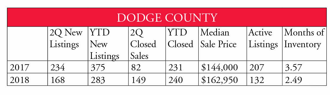 Dodge County 2nd Qtr 2018