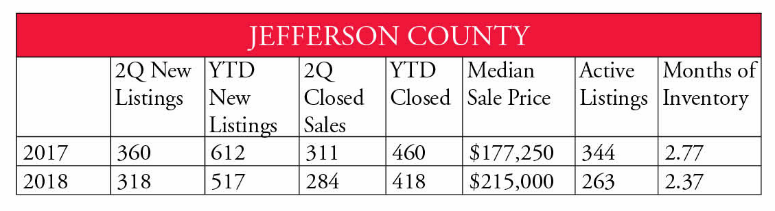 Jefferson County 2nd Qtr 2018
