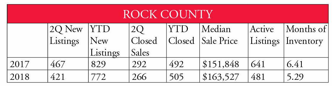 Rock County 2nd Qtr 2018
