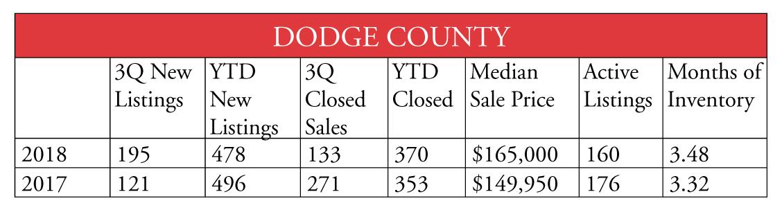 Dodge County 1018