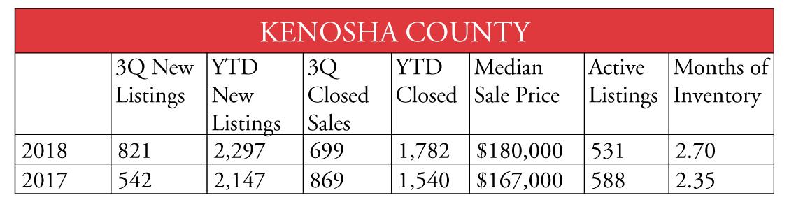 Kenosha County 1018