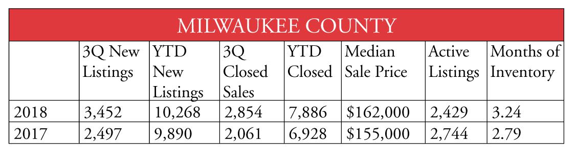 Milwaukee County 1018