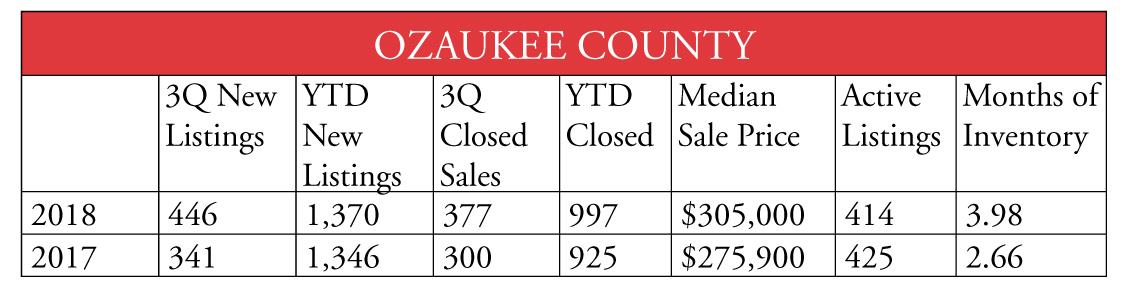 Ozaukee County 1018