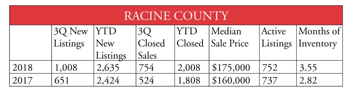 Racine County 1018
