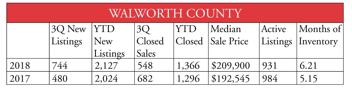 Walworth County 1018