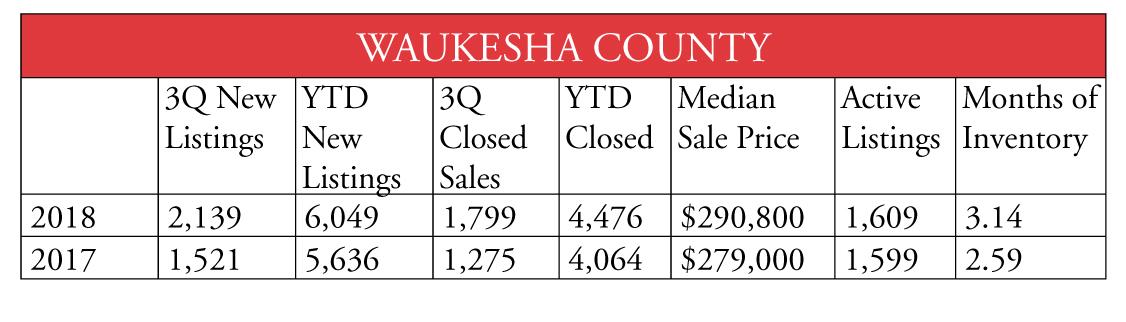 Waukesha County 1018