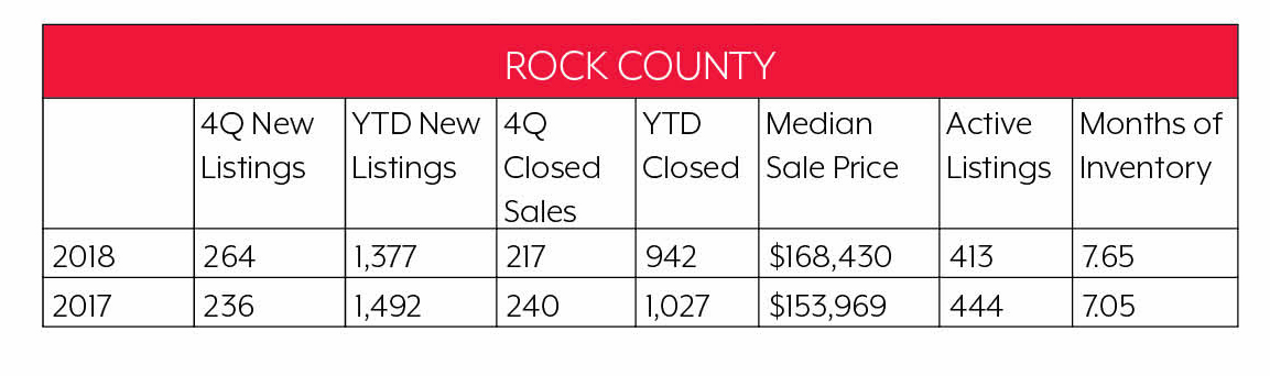Rock County