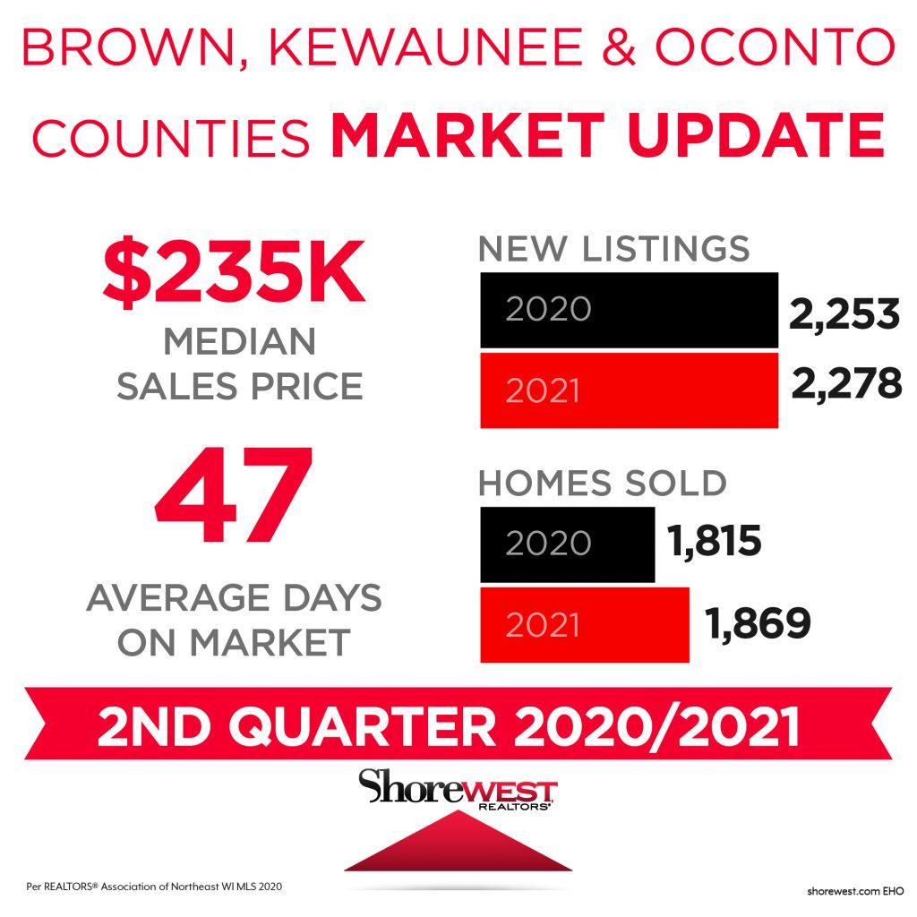 Brown Kewaunee Oconto Counties