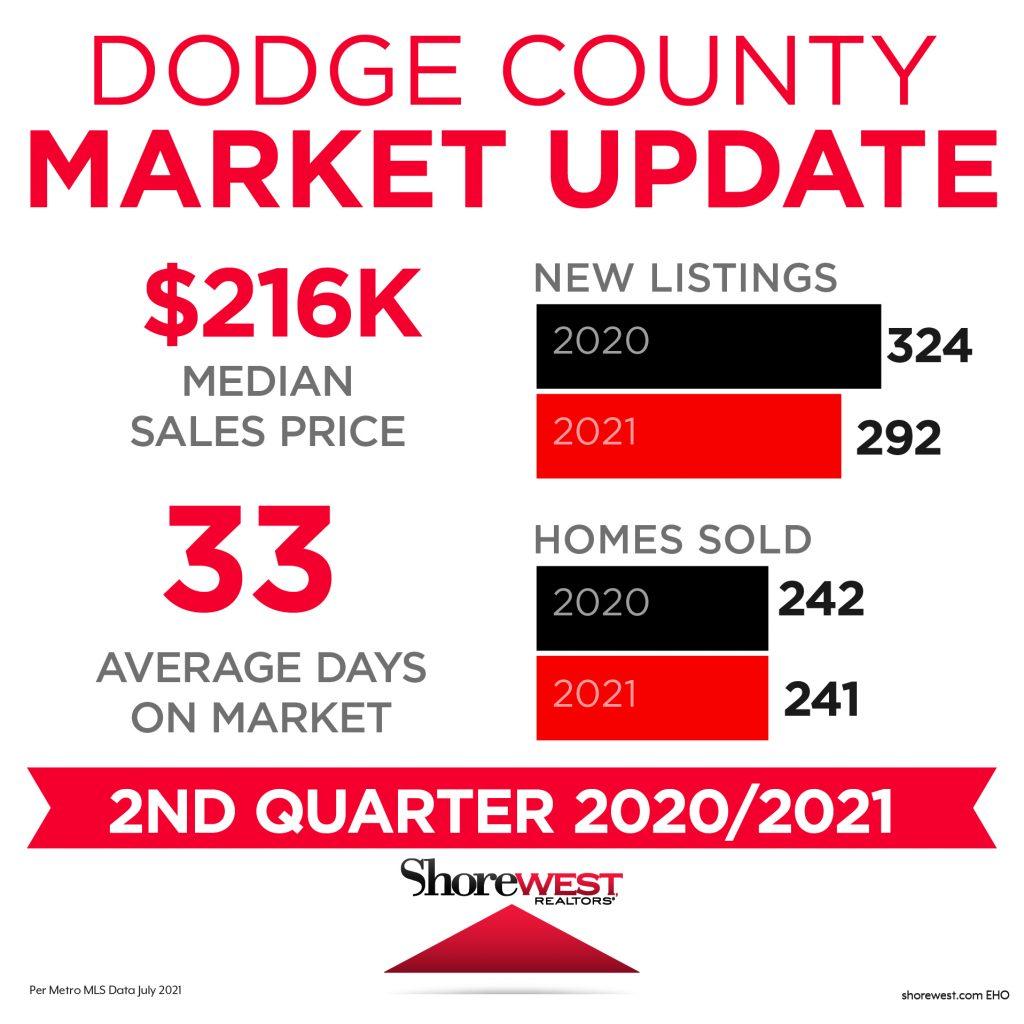 Dodge Market Update Share Image July 2021