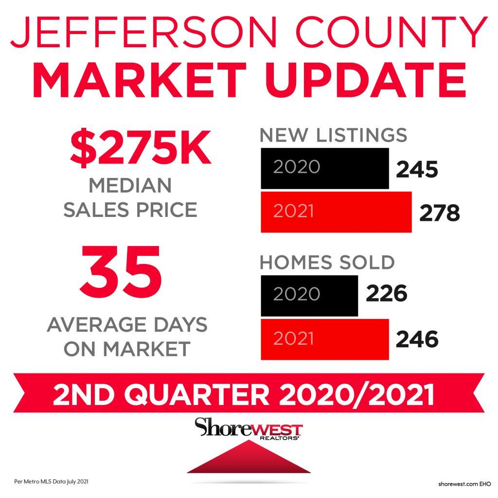 Jefferson Market Update