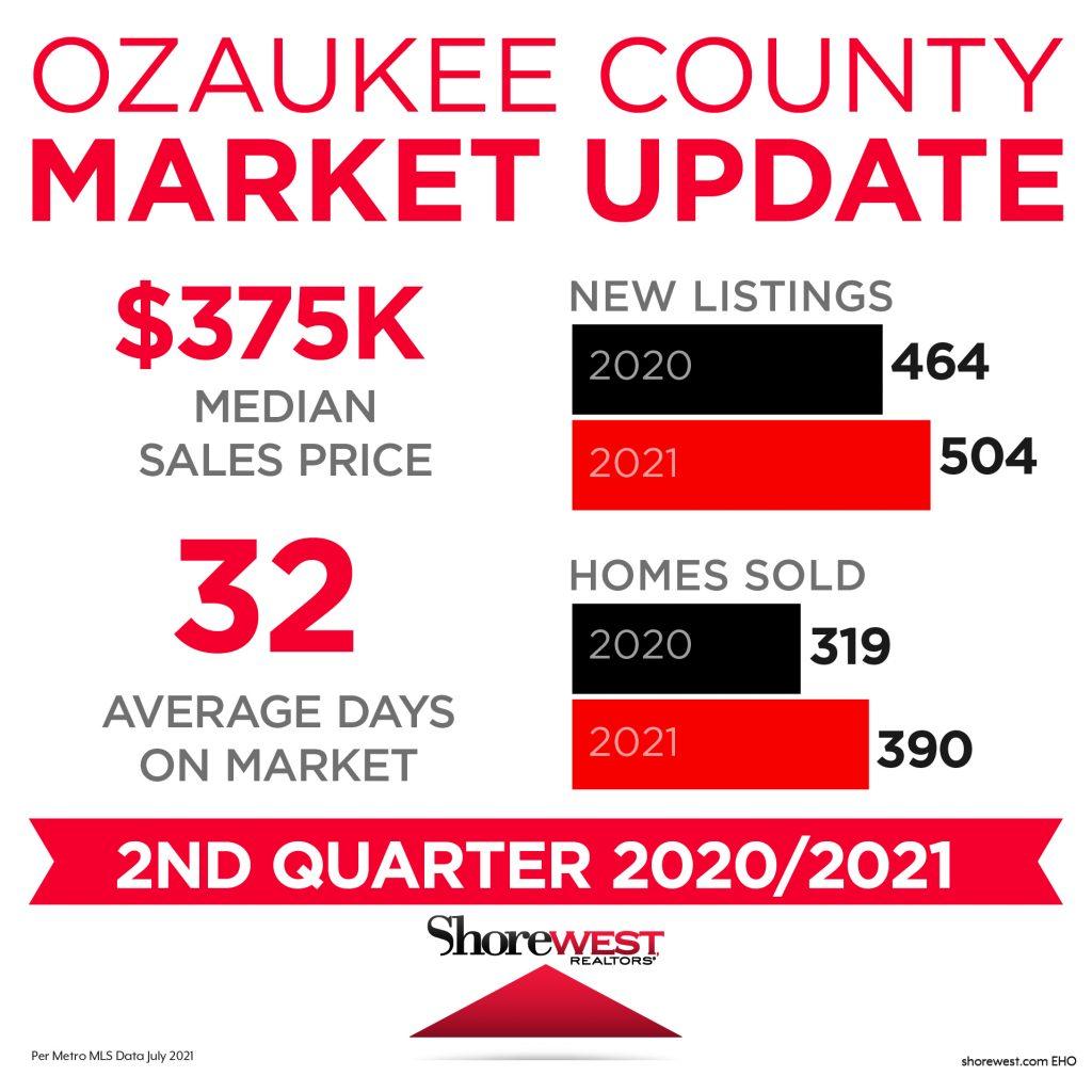 Ozaukee Market Update