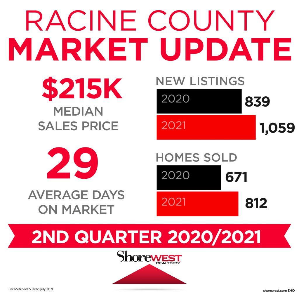 Racine Market Update