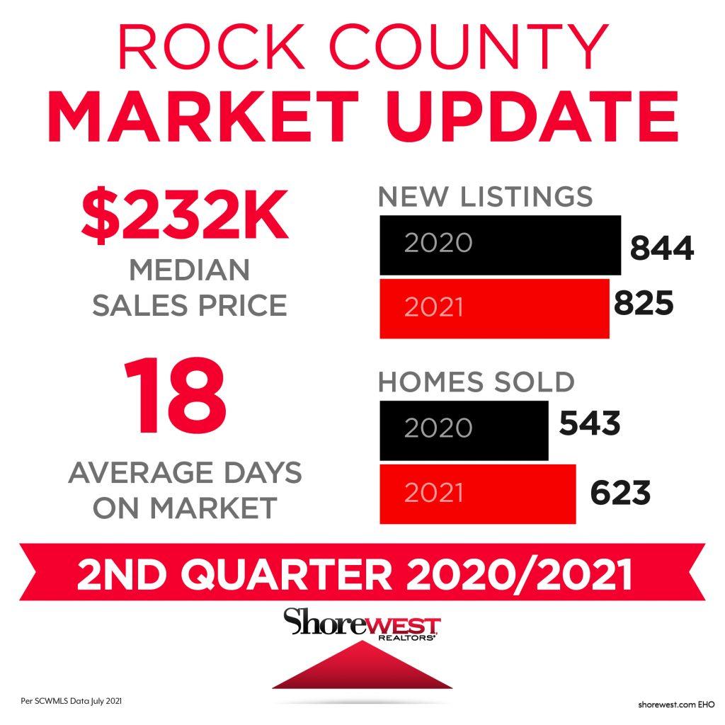 Rock Market Update