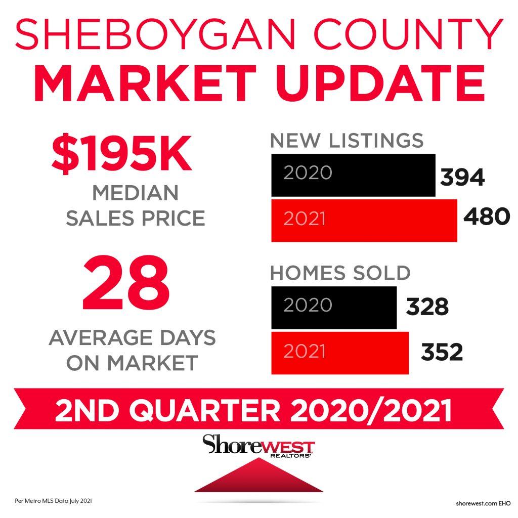 Sheboygan Market Update Share