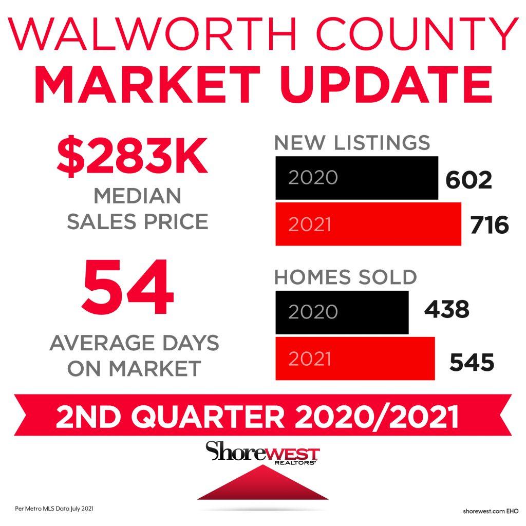 Walworth Market Update