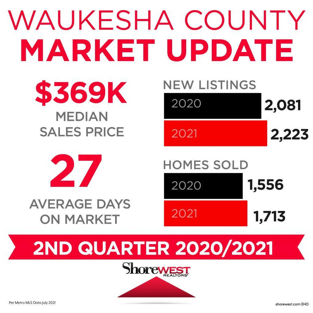 Waukesha Market Update